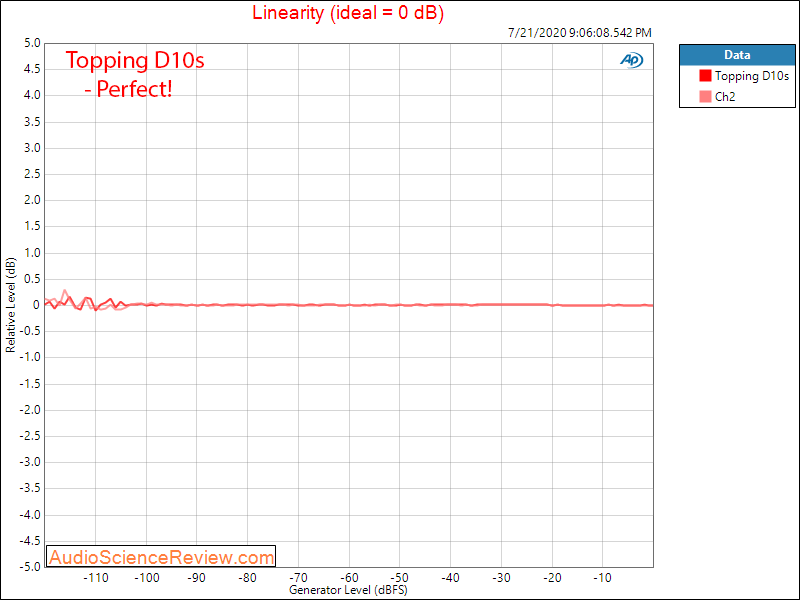 Topping D10s DAC USB LInearity Audio Measurements.png