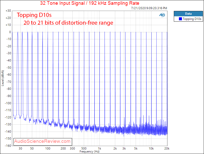 Topping D10s DAC USB Multitone Audio Measurements.png