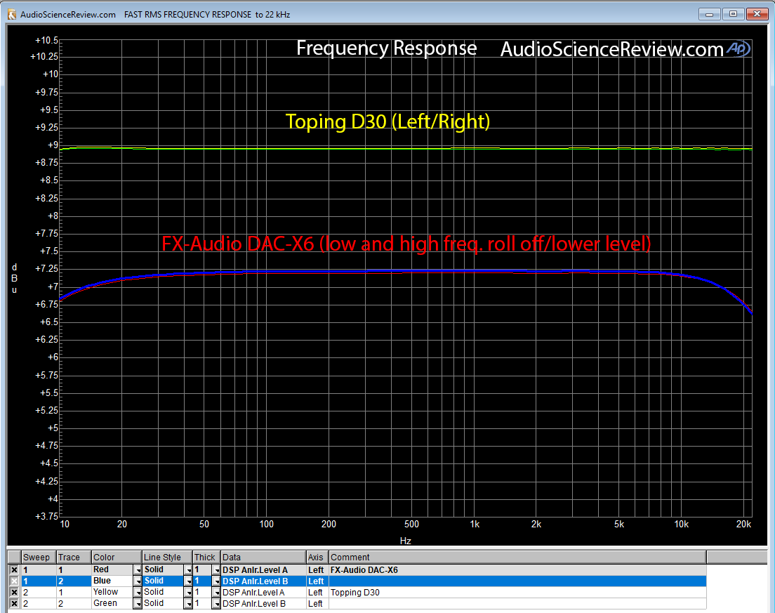 Topping D30 DAC vs FX-Audio DAC-X6 Frequency Response Measurement.png