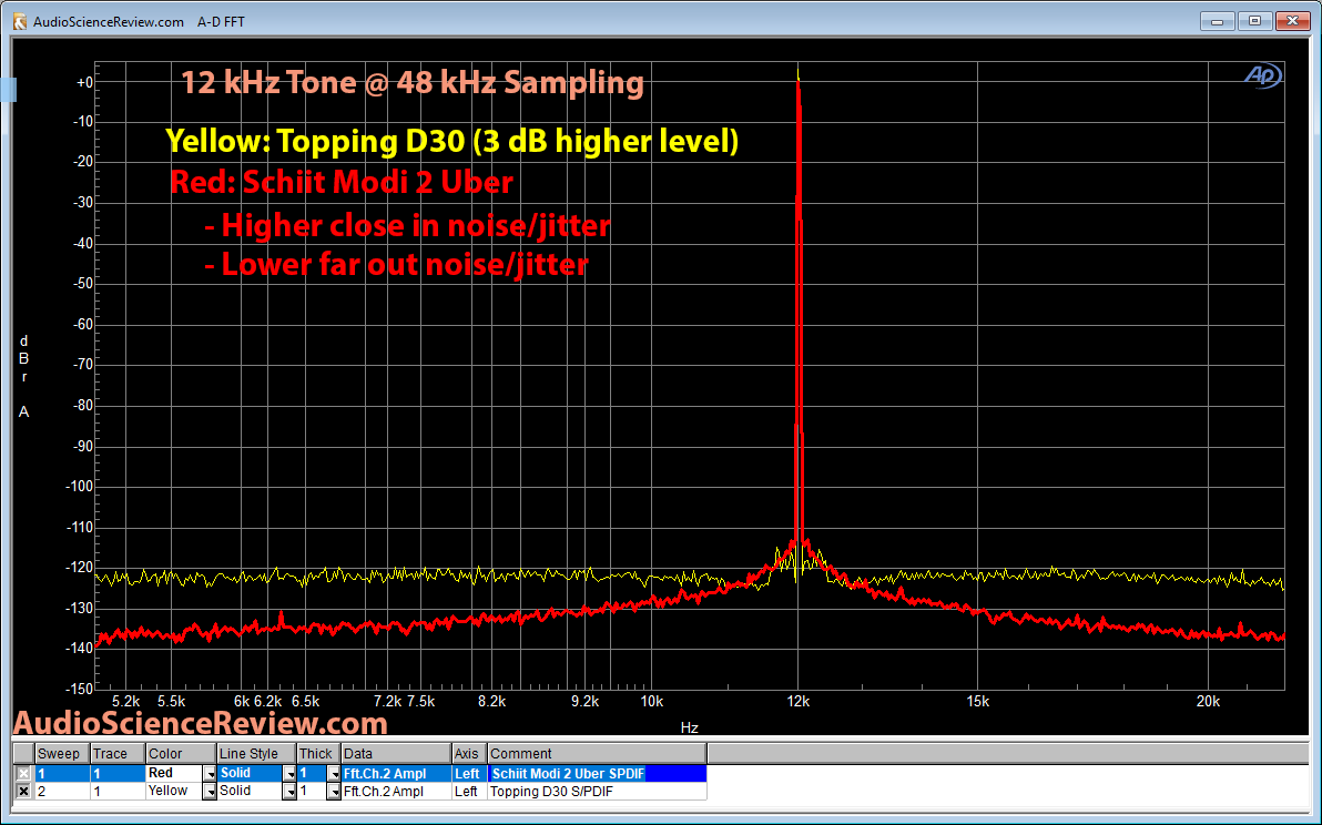 Topping D30 versus Schiit Modi 2 Uber DAC 12 kHz Noise and Distortion Measurement.png
