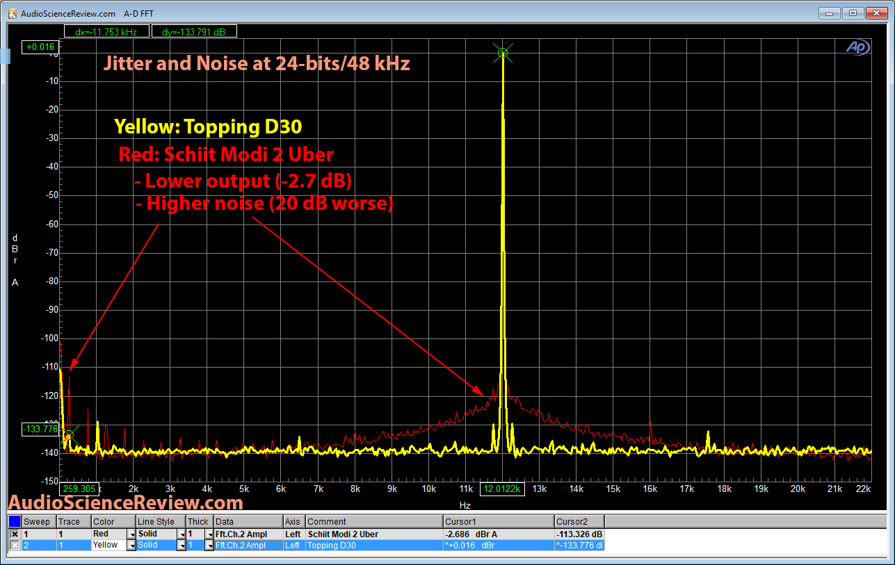 Topping D30 versus Schiit Modi 2 Uber Jitter and Noise Measurement over USB.png