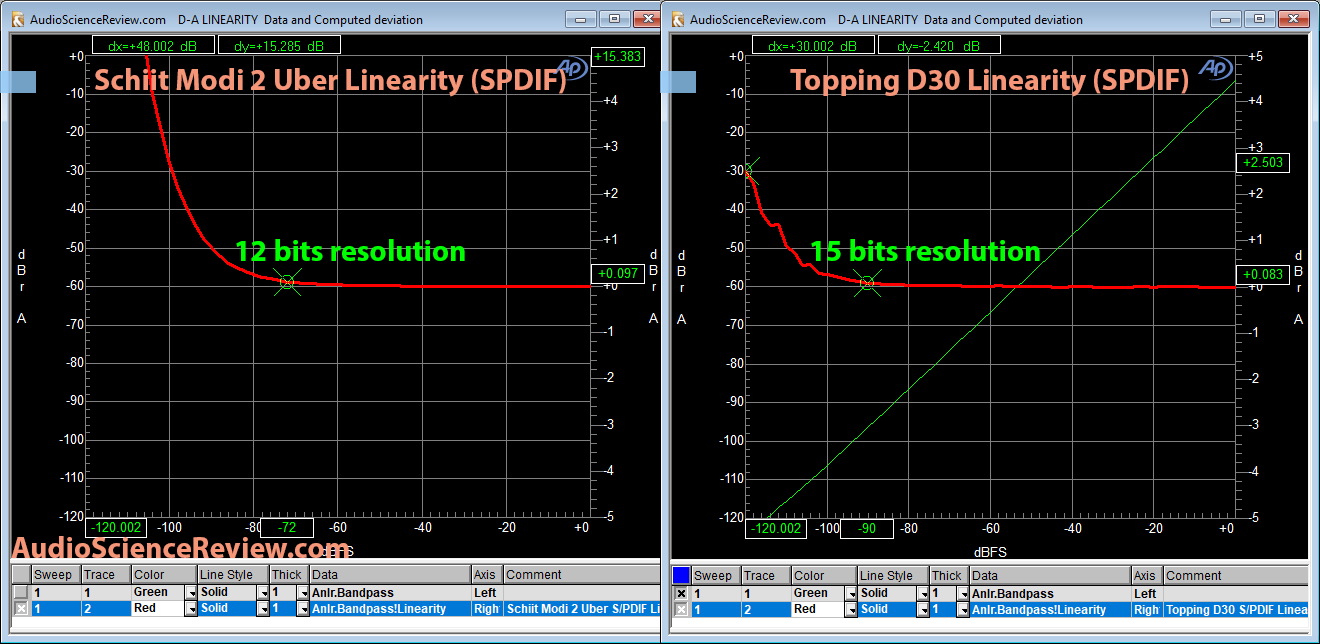 Topping D30 versus Schiit Modi 2 Uber Linearity Measurement.png