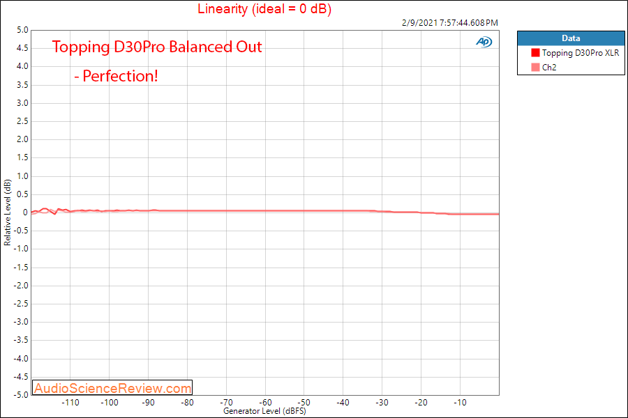 Topping D30Pro Measurements USB Balanced DAC linearity.png