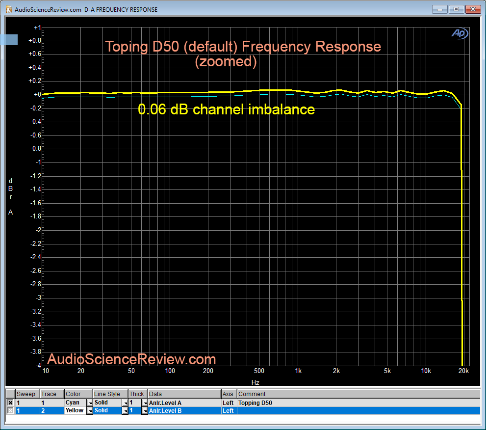 Topping D50 DAC Frequency Response Measurement.png