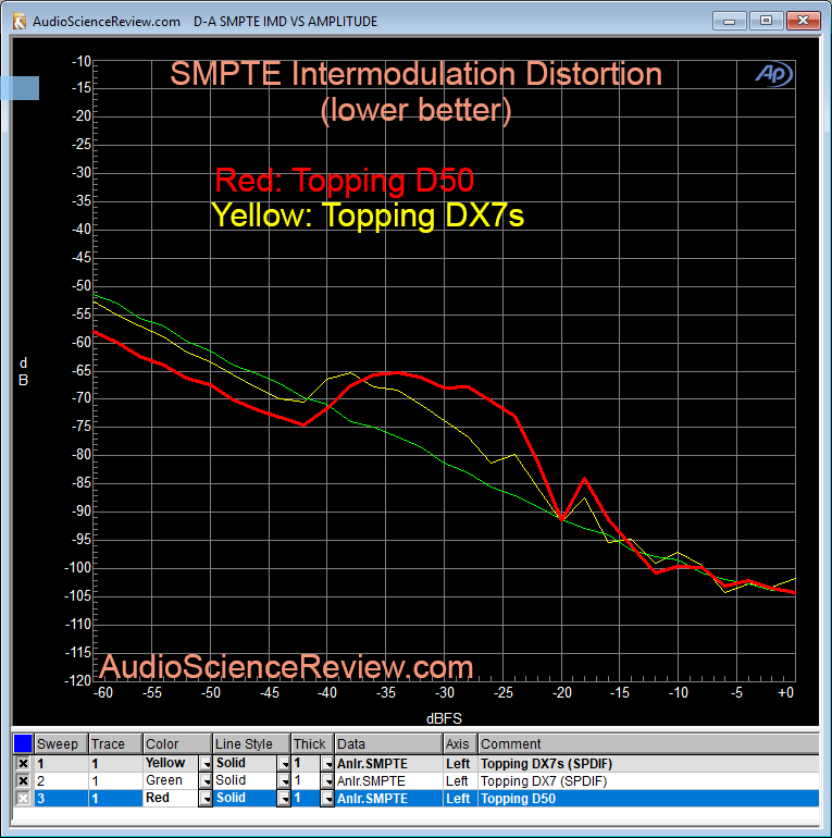 Topping D50 DAC SMPTE Intermodulation Measurement.png