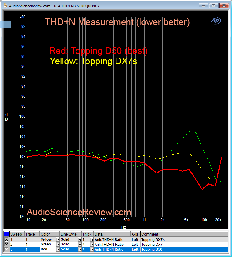 Topping D50 DAC THD+N Distortion Measurement.png