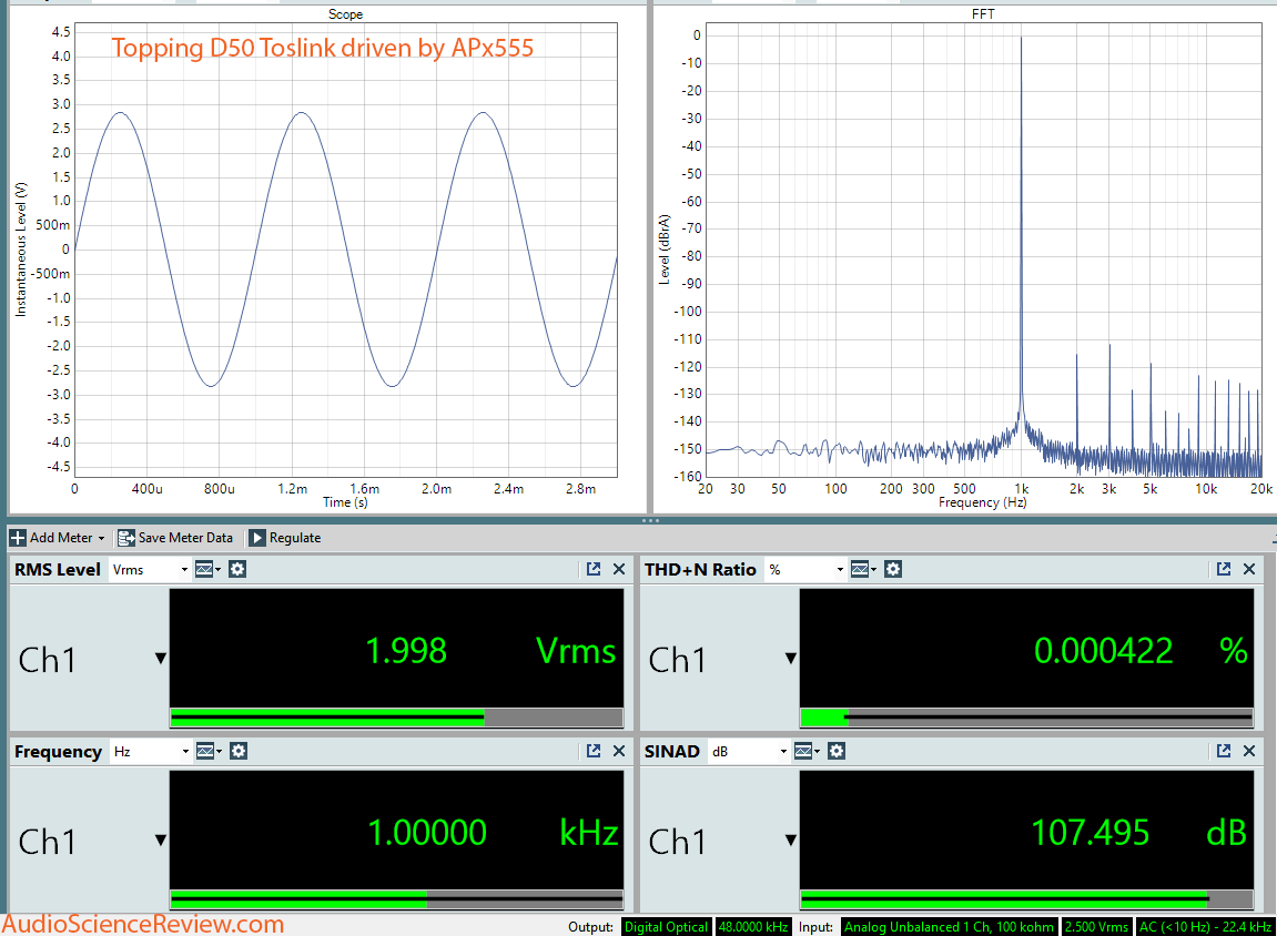 Topping D50 Toslink driven by APx555 Analyzer Dashboard Measurement.png