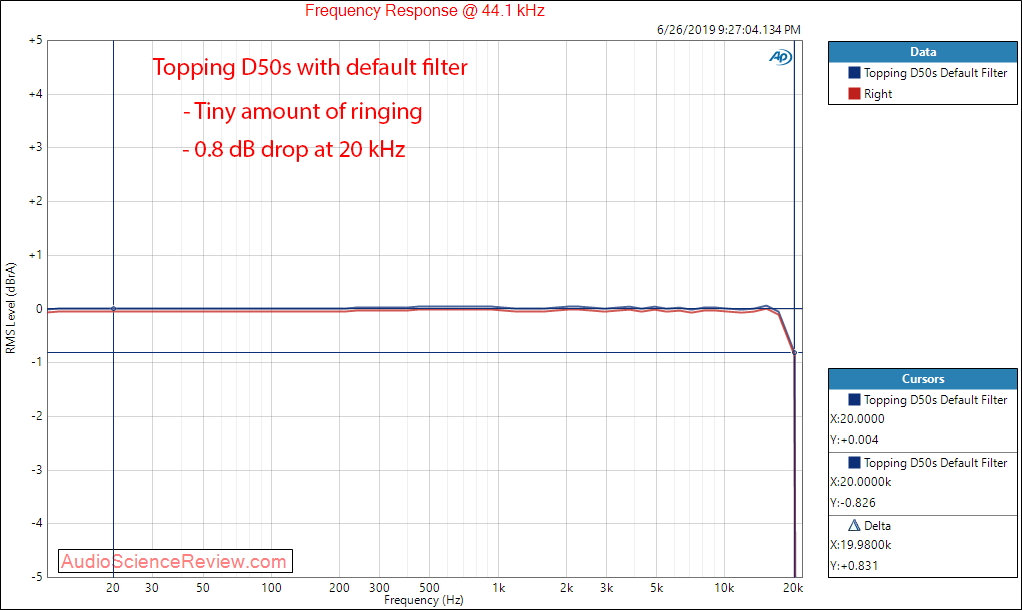 Topping D50s DAC Frequency Response Audio Measurements.png