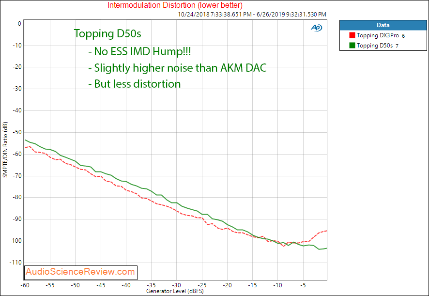 Topping D50s DAC IMD Audio Measurements.png