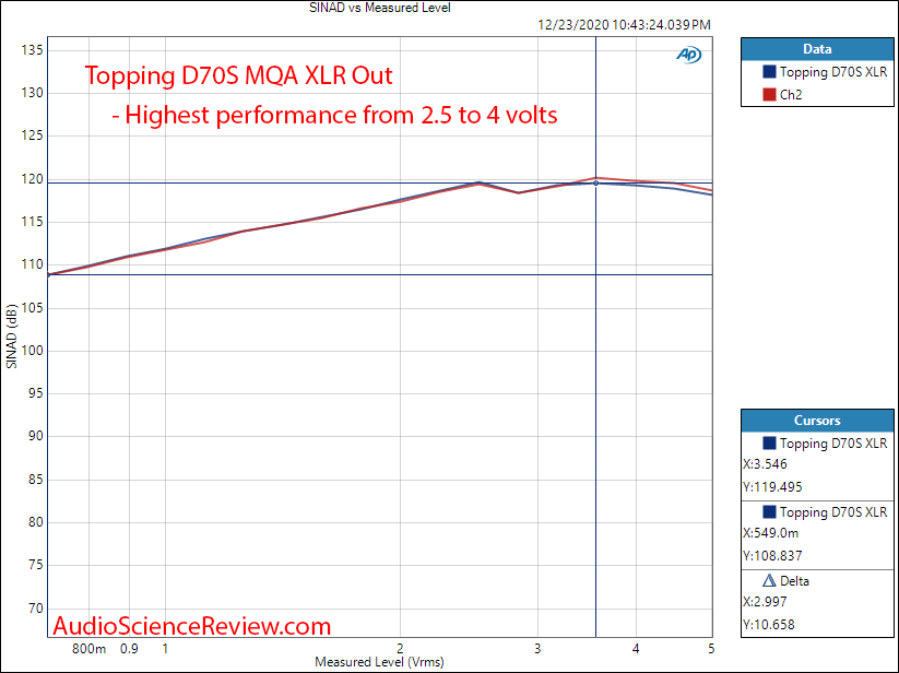 Topping D70s Measurements MQA Balanced THD+N vs Level.png