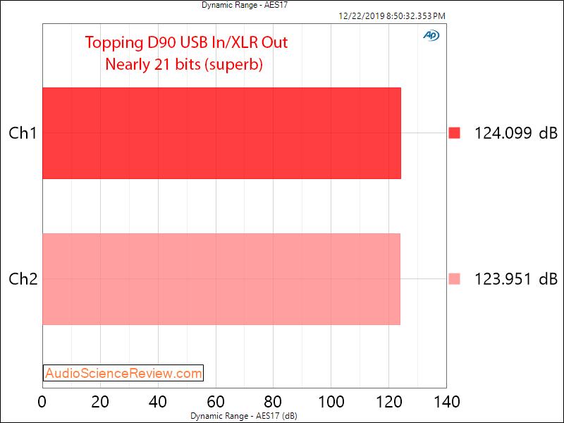 Topping D90 Balanced USB DAC XLR  Dynamic Range Audio Measurements.png