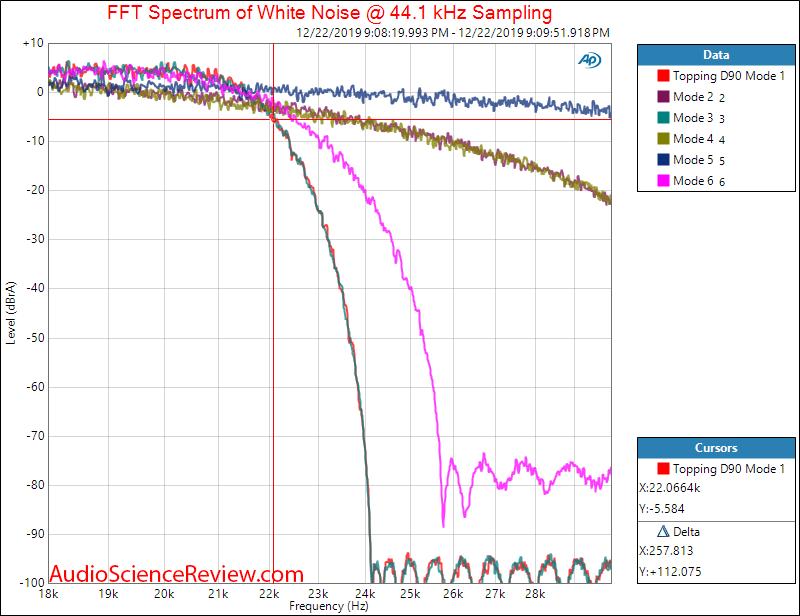 Topping D90 Balanced USB DAC XLR  Reconstruction Filter Audio Measurements.png