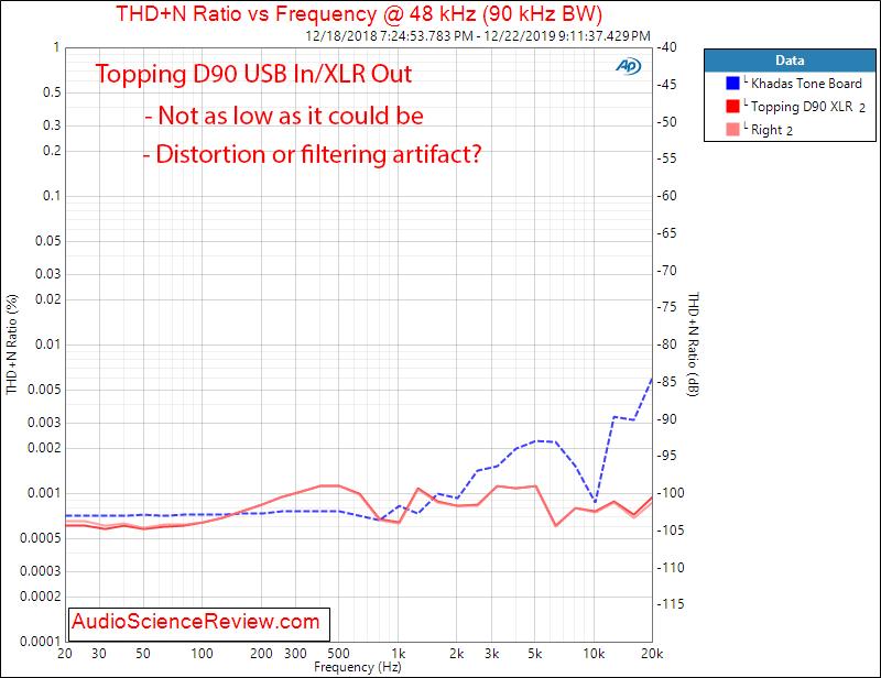 Topping D90 Balanced USB DAC XLR THD vs Frequency Audio Measurements.png