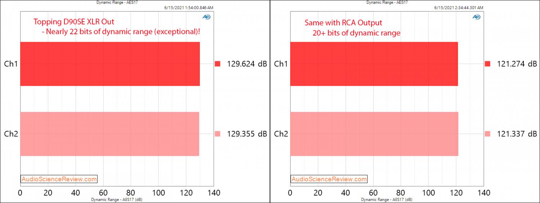 Topping D90SE Dynamic Range Measurements Balanced USB DAC.png