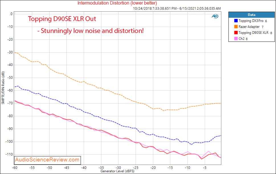 Topping D90SE IMD Measurements Balanced USB DAC.png
