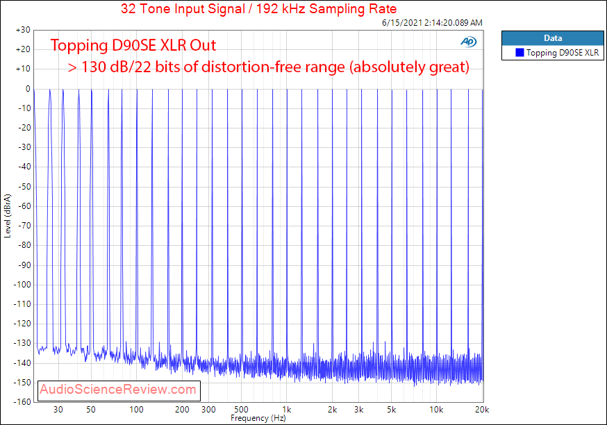 Topping D90SE Multitone Measurements Balanced USB DAC.png