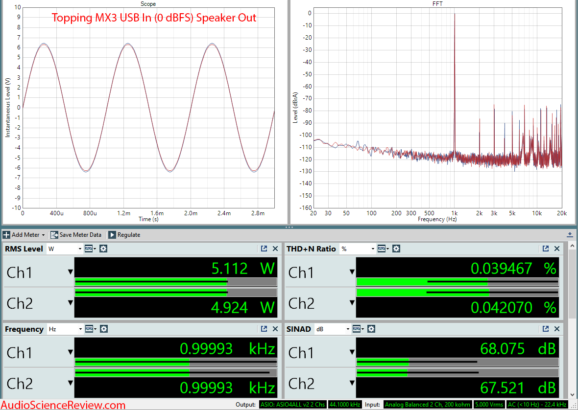 Topping DX3 DAC Bluetooth Power Amplifier USB Audio Measurements.png