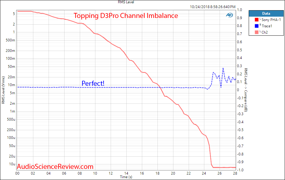 Topping DX3Pro DAC and Headphone Amplifier Channel Imbalance Measurement.png