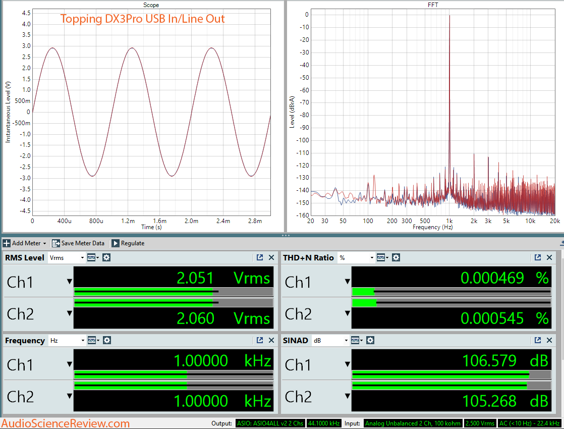 Topping DX3Pro DAC and Headphone Amplifier DAC Dashboard Measurement.png