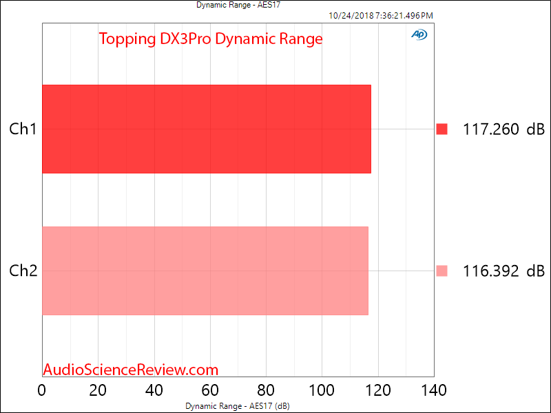 Topping DX3Pro DAC and Headphone Amplifier DAC Dynamic Range Measurement.png