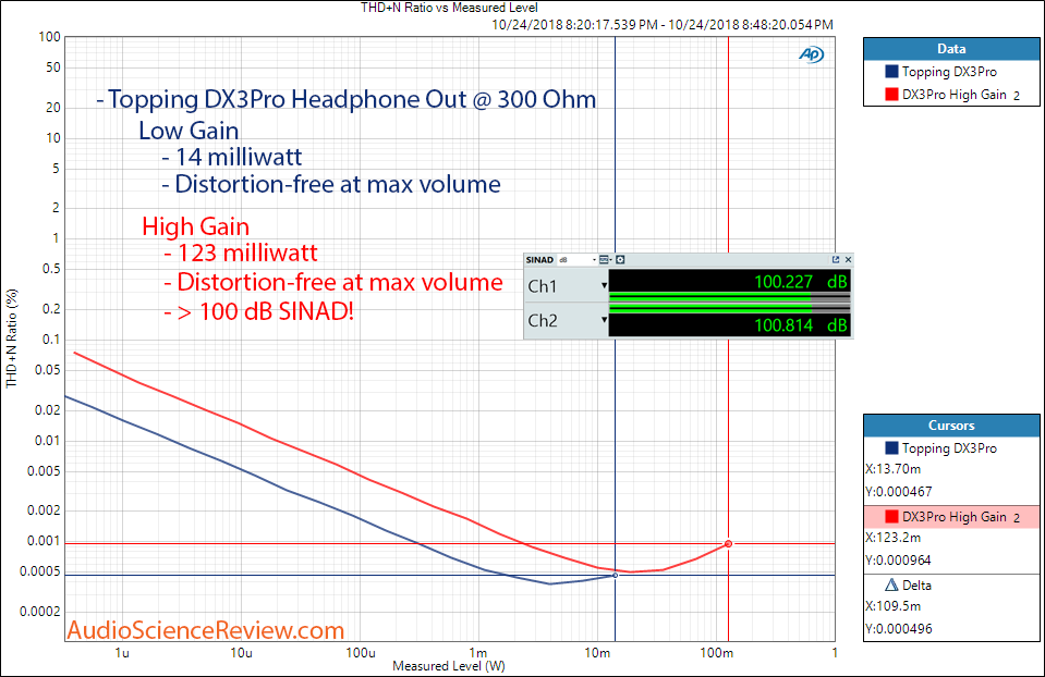 Topping DX3Pro DAC and Headphone Amplifier Power at 300 ohm Measurement.png