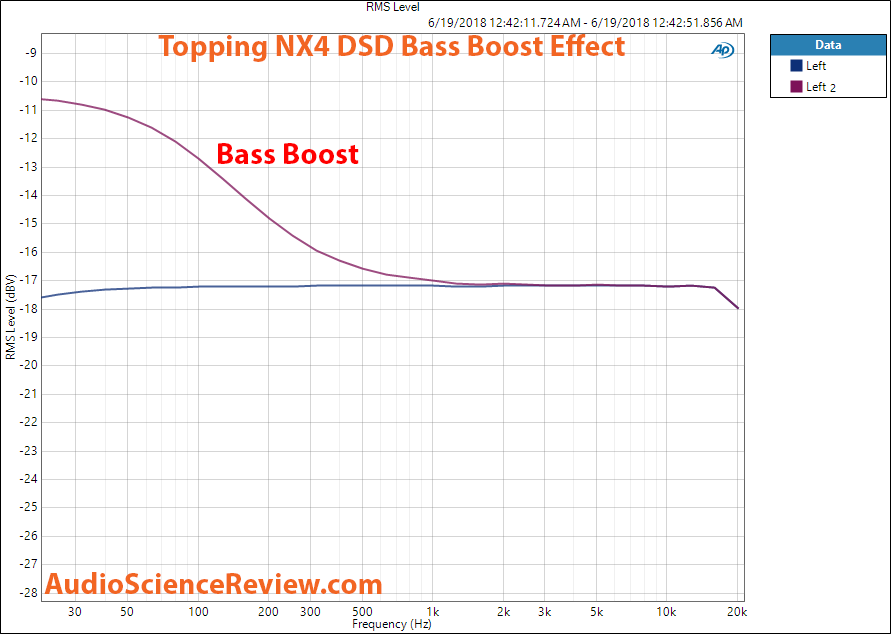 Topping DX4 DSD DAC bass boost measurement.png