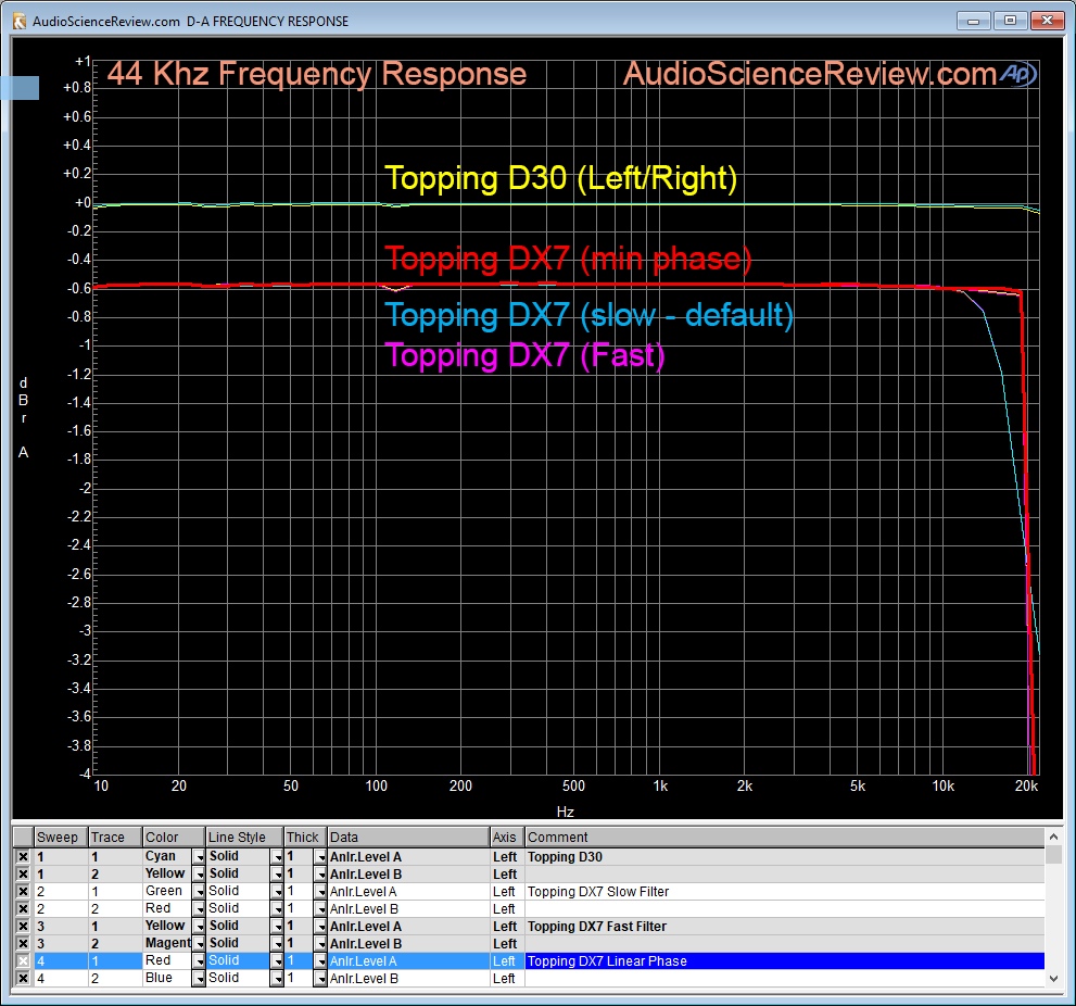 Topping DX7 Frequency Response Measurement.png
