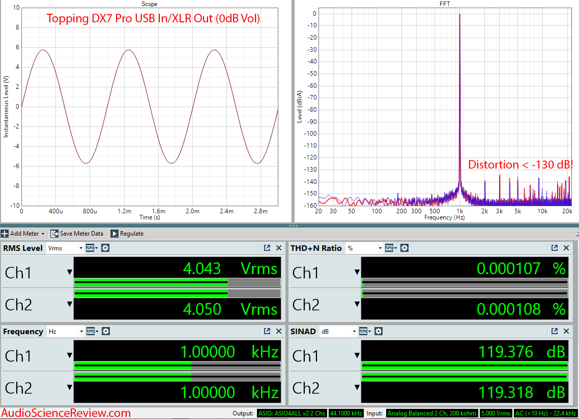 Topping DX7 Pro Balanced DAC and Headphone Amplifier Audio Measurements.png