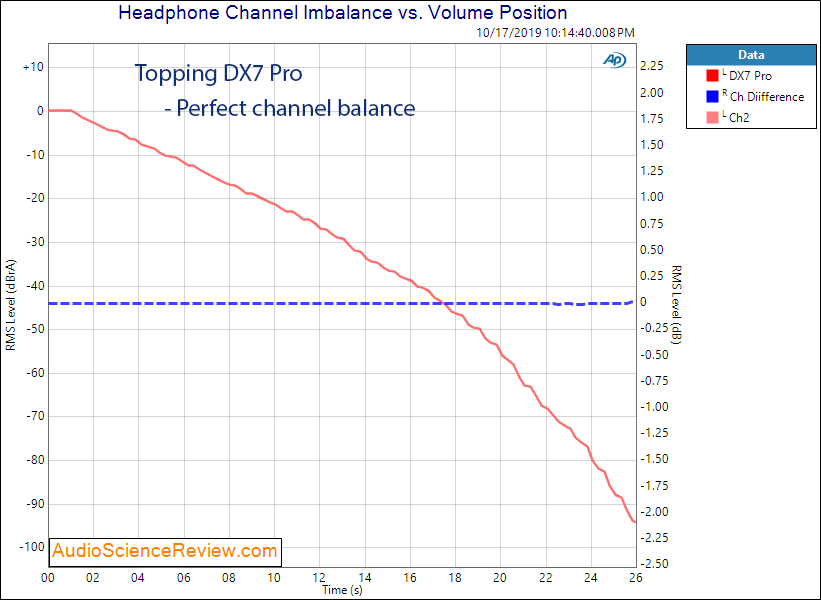 Topping DX7 Pro Balanced DAC and Headphone Amplifier Channel Balance Audio Measurements.png
