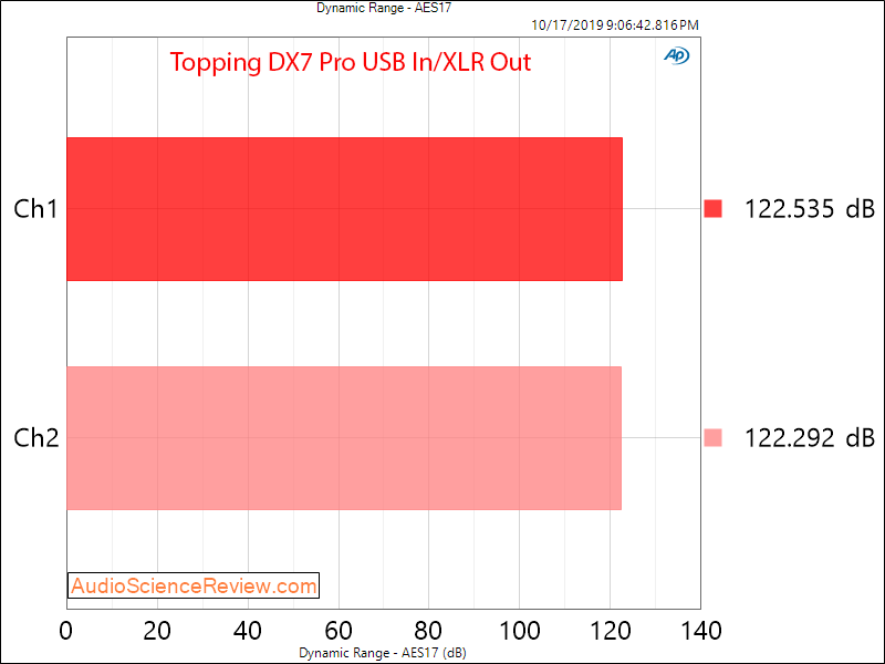Topping DX7 Pro Balanced DAC and Headphone Amplifier Dynamic Range Audio Measurements.png