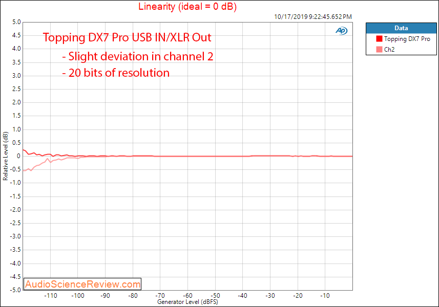 Topping DX7 Pro Balanced DAC and Headphone Amplifier Linearity Audio Measurements.png