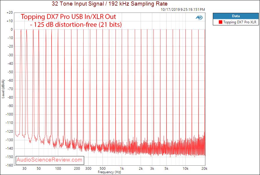 Topping DX7 Pro Balanced DAC and Headphone Amplifier Multitone Audio Measurements.png