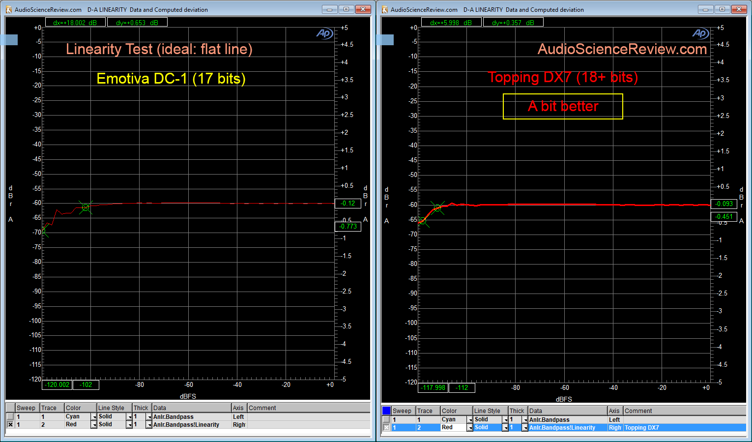 Topping DX7 vs Emotiva DC-1 DAC Linearity Error Measurement.png