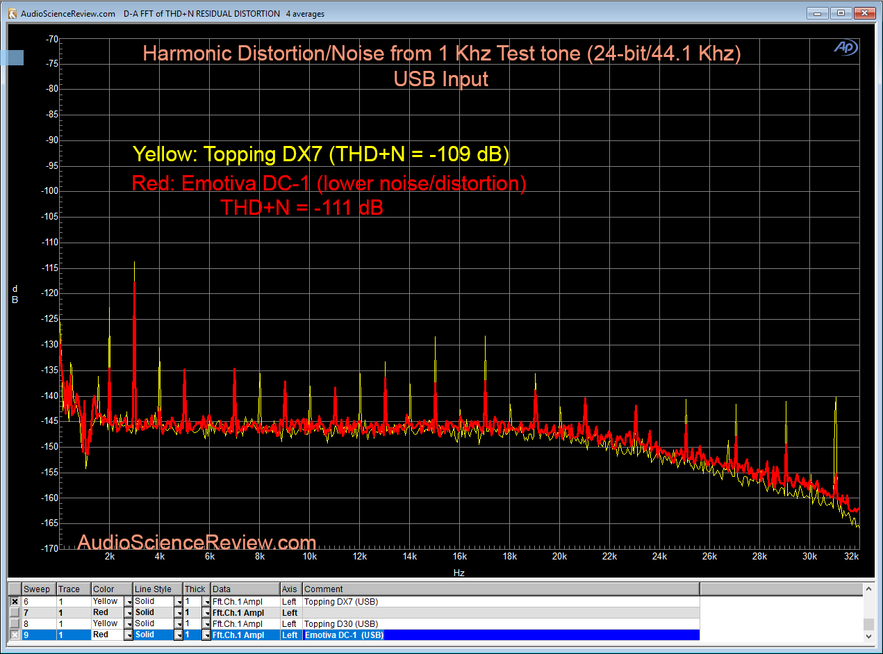Topping DX7 vs Emotiva DC-1 DAC THD Measurements of Spectrum of 1 Khz 0dbfs 24-bit 44100 Khz.png