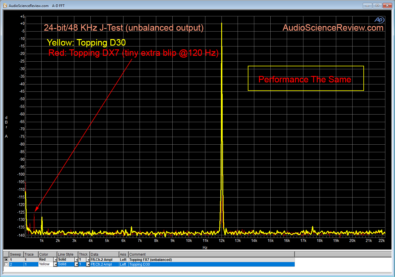 Topping DX7 vs Topping D30 Jitter Measurements.png