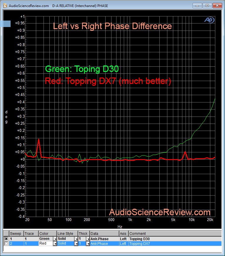 Topping DX7 vs Topping D30 Phase Error Measurement.png