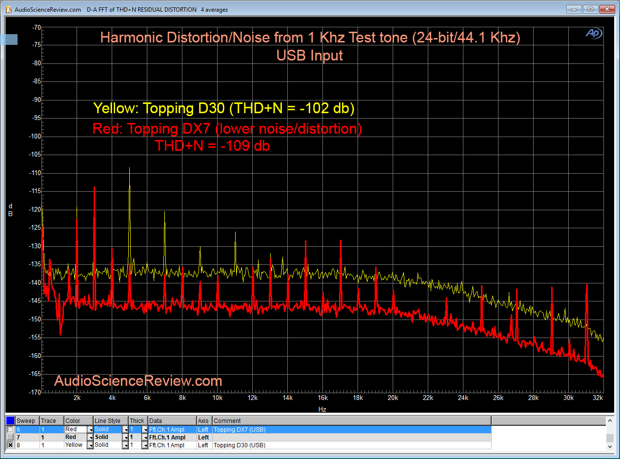 Topping DX7 vs Topping D30 THD Spectrum of 1 Khz 0dbfs 24-bit 44100 Khz.png