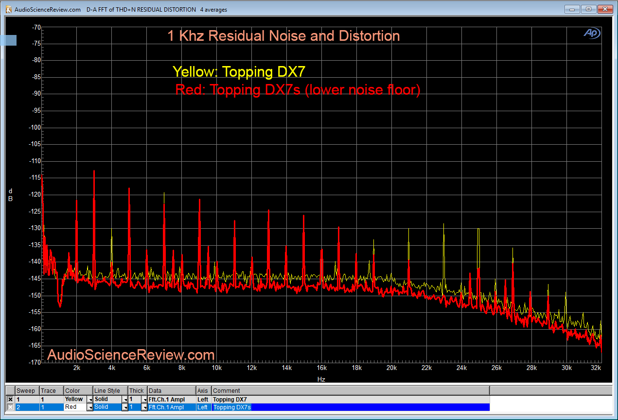 Topping DX7s DAC 1 kHz Distortion Measurements.png