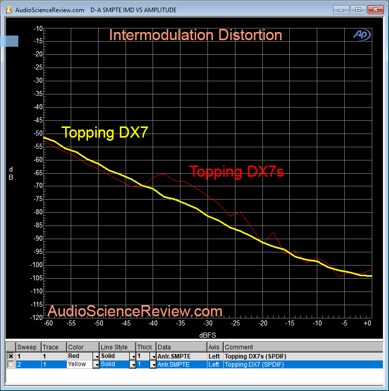 Topping DX7s DAC Intermodulation Distortion Measurements.png