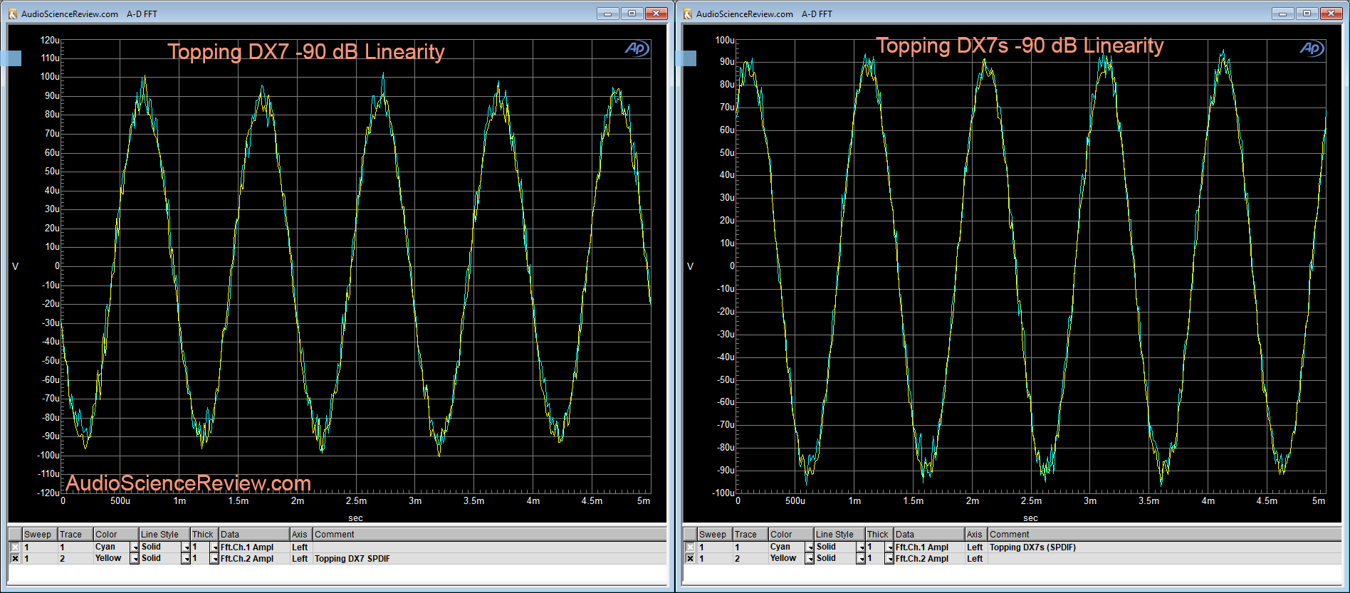 Topping DX7s DAC Linearity -90 dB Measurements.png