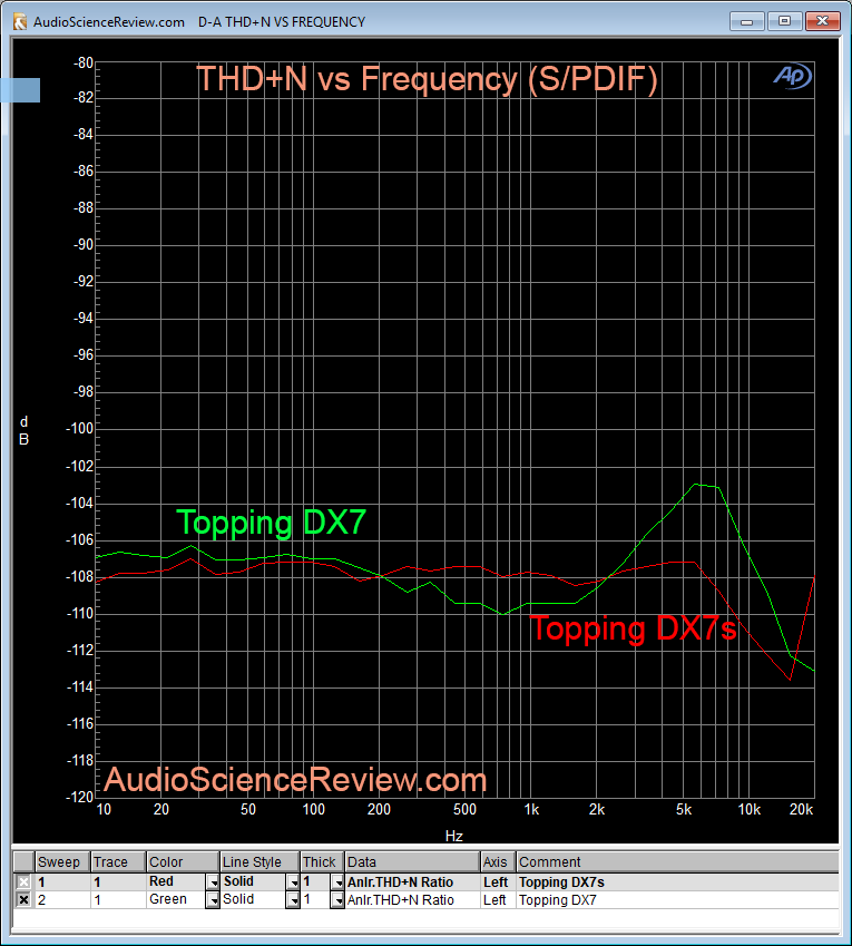 Topping DX7s DAC THD+N Measurements.png