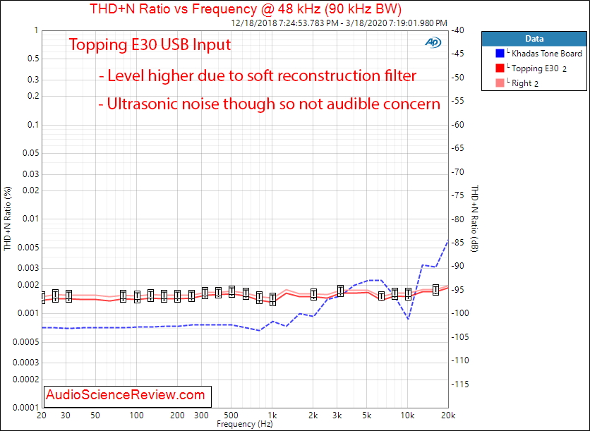 Topping E30 USB DAC THD vs Frequency Audio Measurements.png