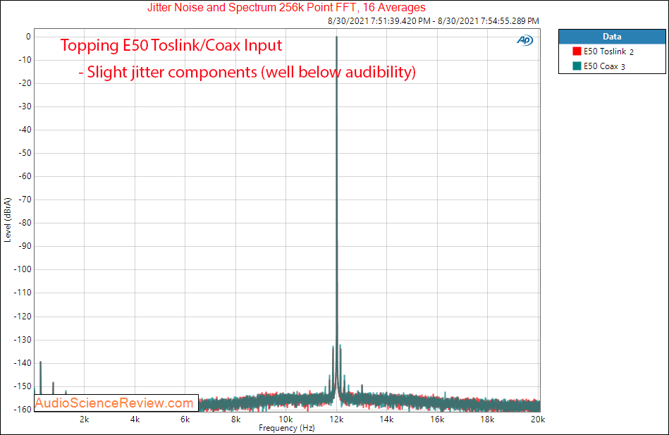 Topping E50 DAC Jitter toslink coax Measurements Balanced USB.png