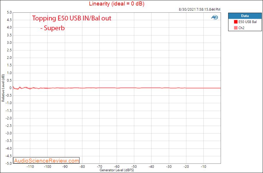 Topping E50 DAC Linearity Measurements Balanced USB.png