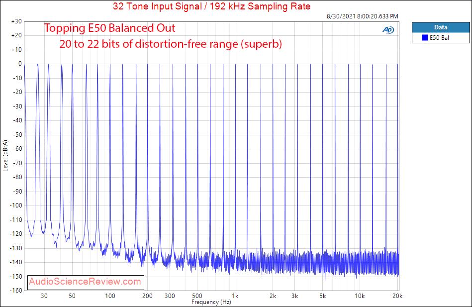 Topping E50 DAC Multitone Measurements Balanced USB.png