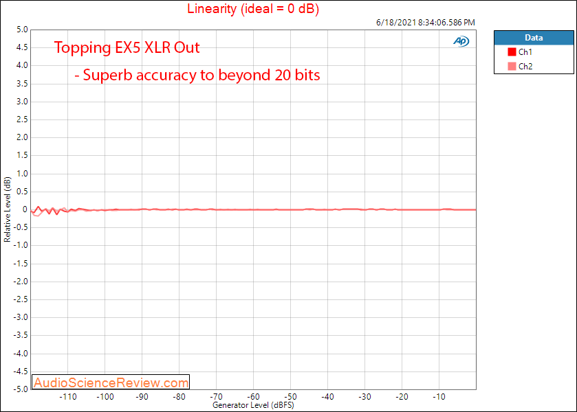 Topping EX5 Linearity Measurements XLR USB DAC and Headphone Amplifier.png