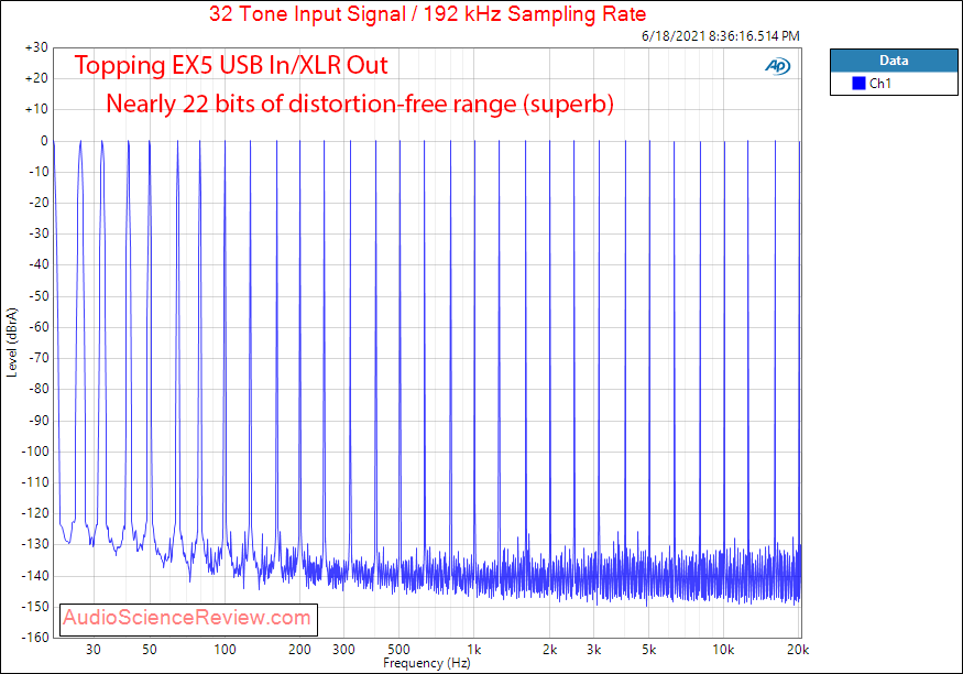 Topping EX5 Multitone Measurements XLR USB DAC and Headphone Amplifier.png