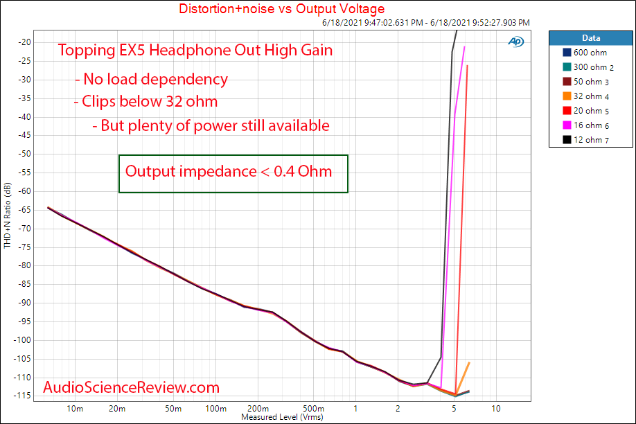 Topping EX5 THD+N vs Load Headphone Measurements USB DAC and Headphone Amplifier.png