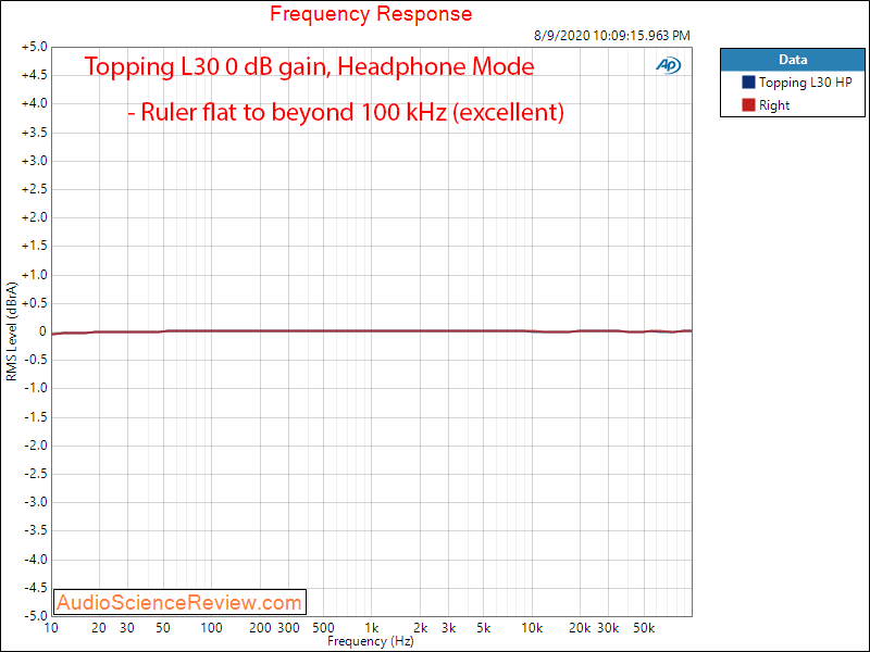 Topping L30 Headphone Amplifier Frequency Response Audio Measurements.png