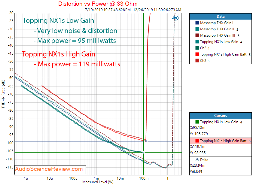 Topping NX1s Portable Headphone Amplifier Phone Power into 33 Ohm Audio Measurements.png